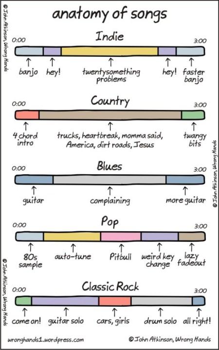 anatomy of songs