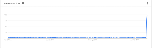 U Name It - Google Trend Data