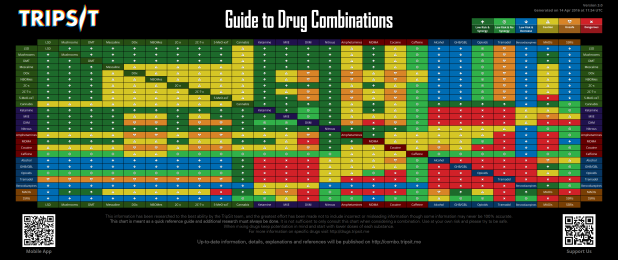 TripSit - Drug Combination Chart